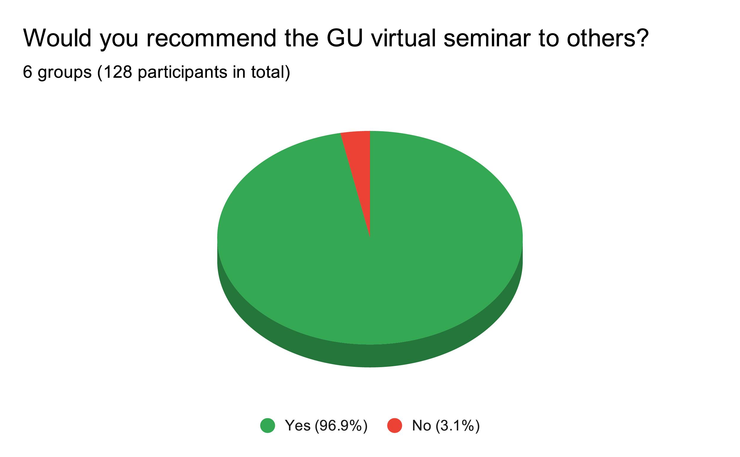 séminaire virtuel GU 7